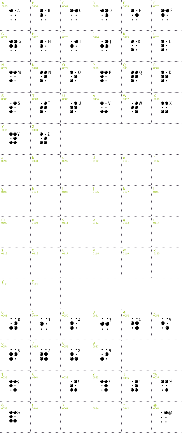 Character Mini-Map: Braille Latin font