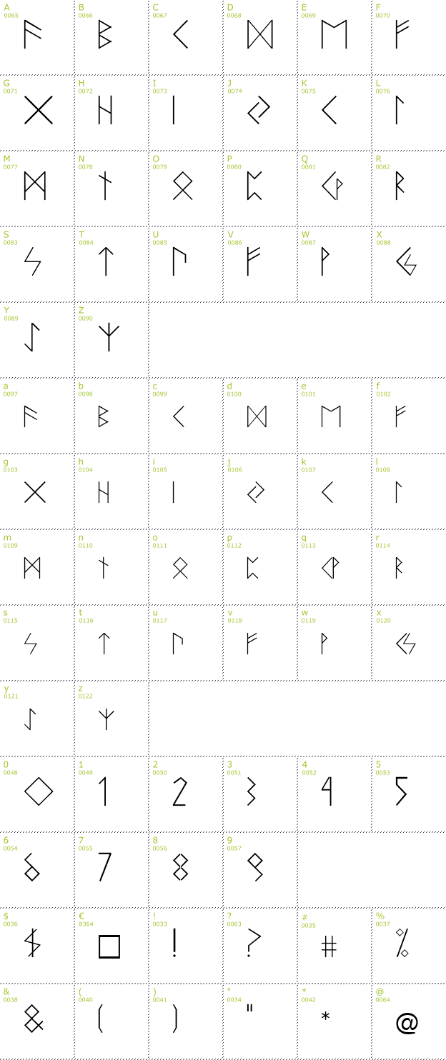 Character Mini-Map: Runen font