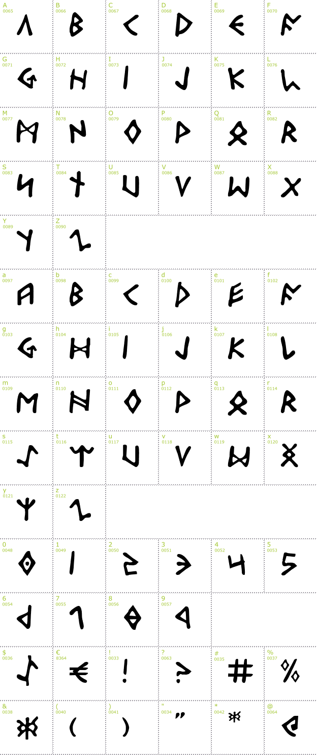 Character Mini-Map: Odinson font