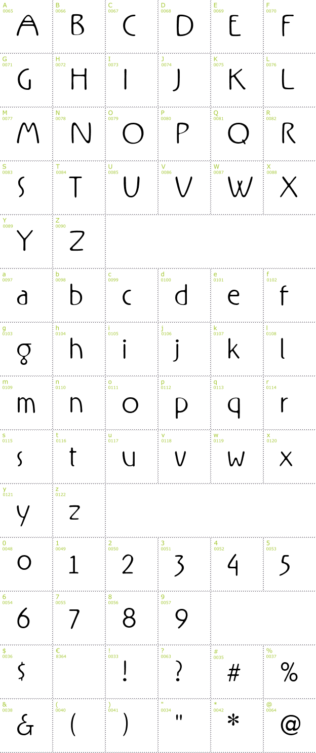 Character Mini-Map: Rx font
