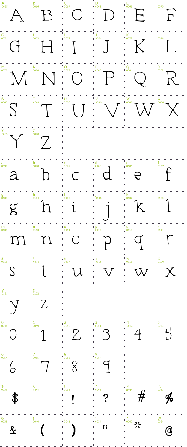 Character Mini-Map: Typeset font