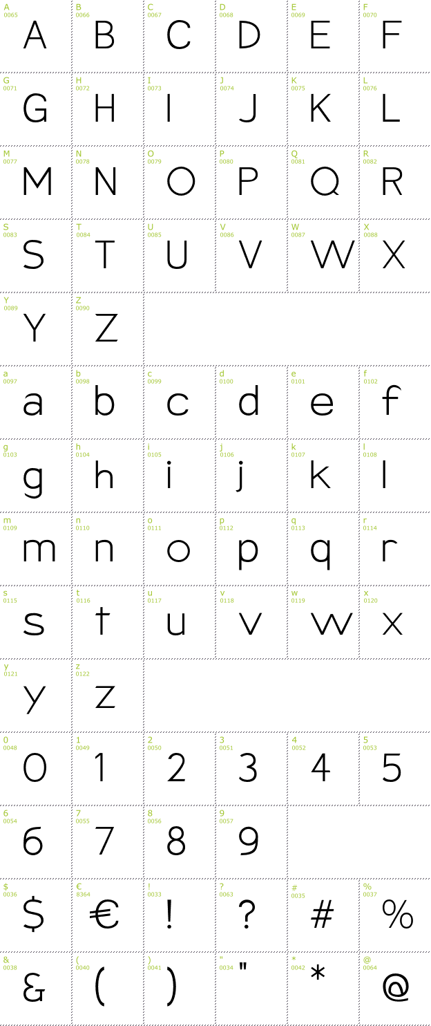 Character Mini-Map: Armata font